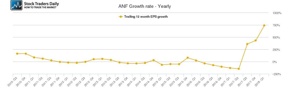 ANF Growth rate - Yearly