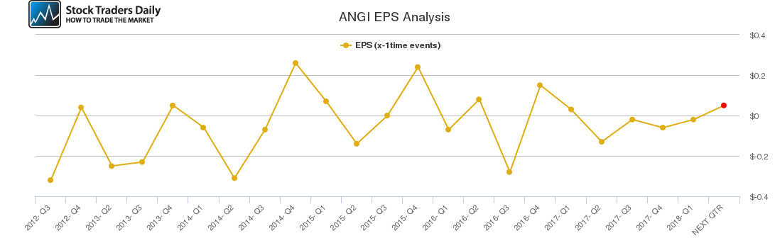 ANGI EPS Analysis