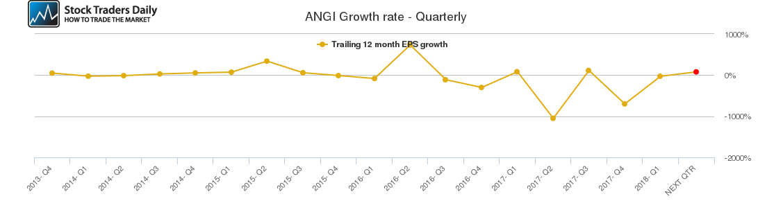 ANGI Growth rate - Quarterly