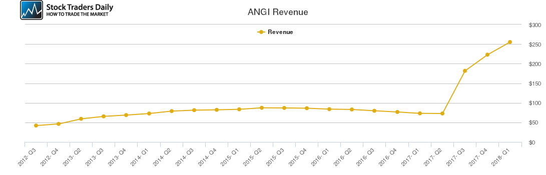 ANGI Revenue chart