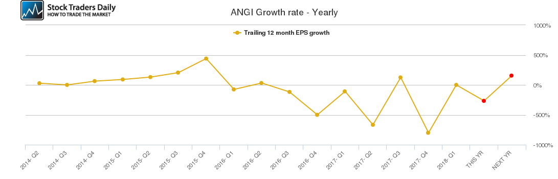 ANGI Growth rate - Yearly