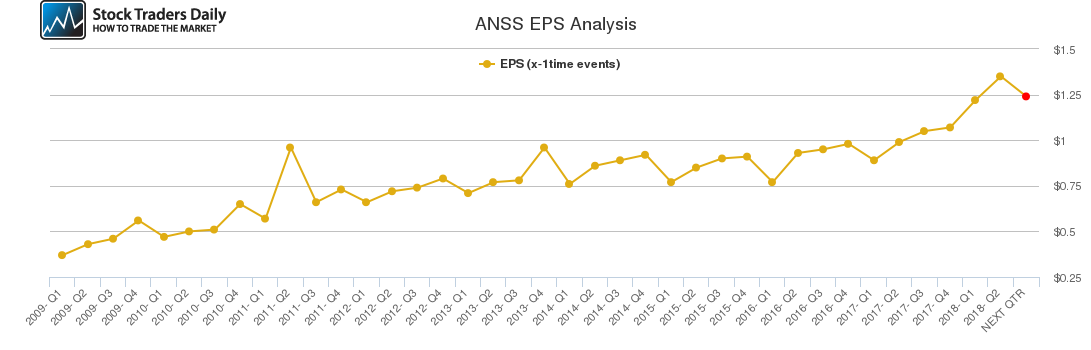 ANSS EPS Analysis