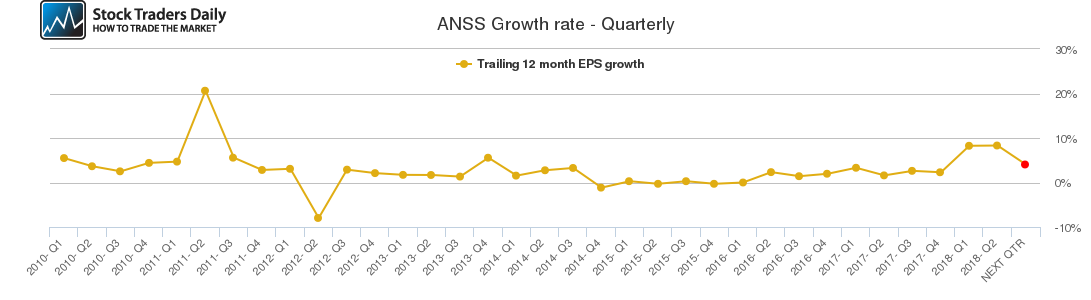 ANSS Growth rate - Quarterly