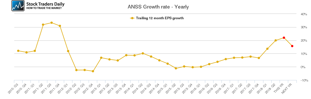 ANSS Growth rate - Yearly