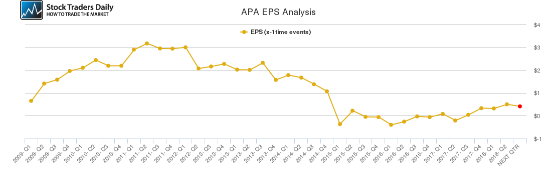 APA EPS Analysis