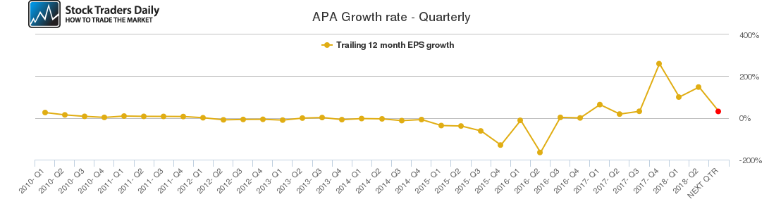 APA Growth rate - Quarterly
