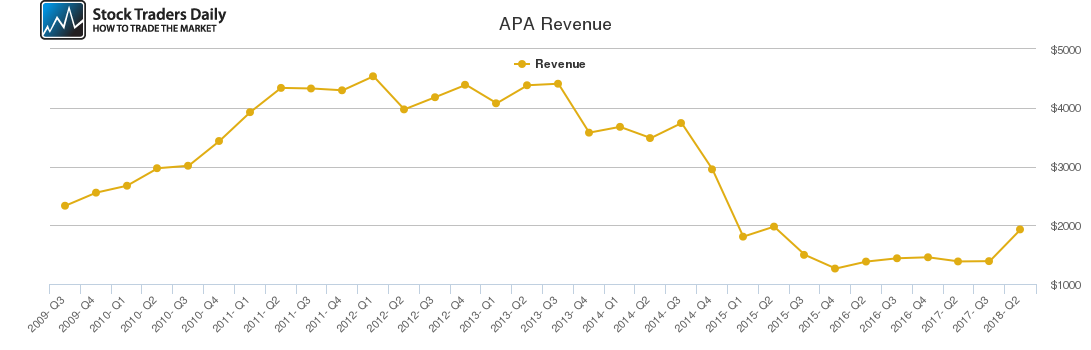 APA Revenue chart