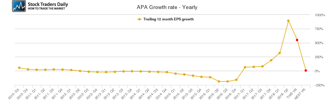 APA Growth rate - Yearly