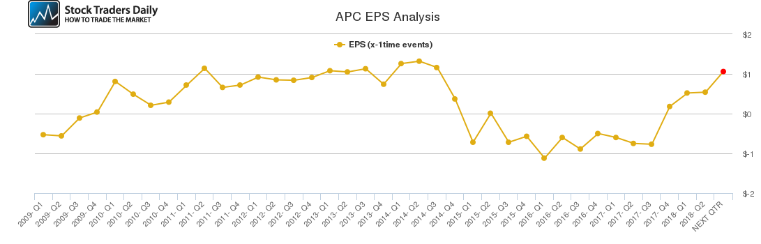 APC EPS Analysis
