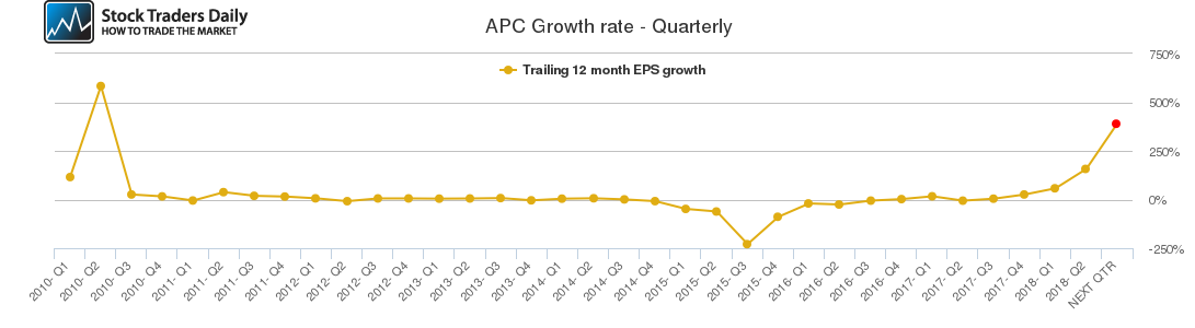 APC Growth rate - Quarterly