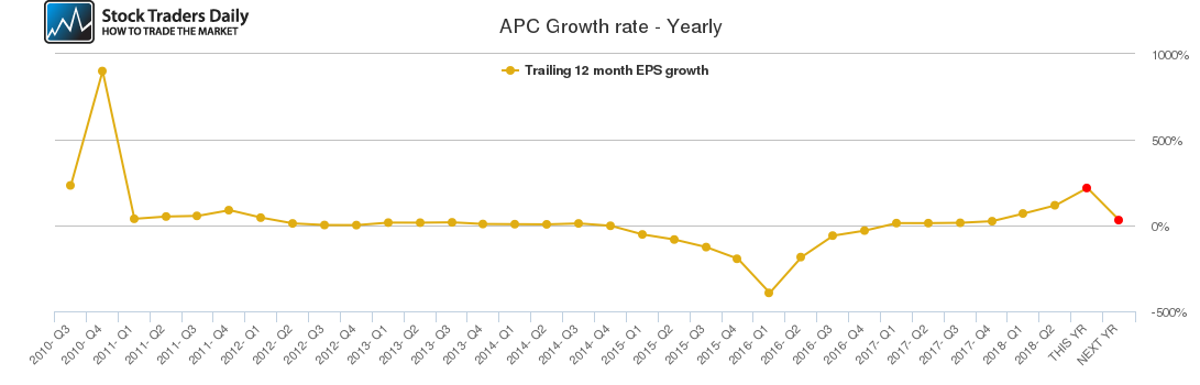 APC Growth rate - Yearly
