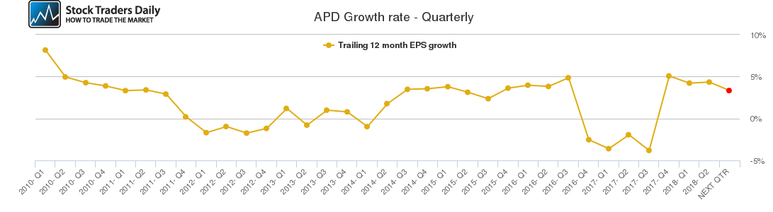 APD Growth rate - Quarterly