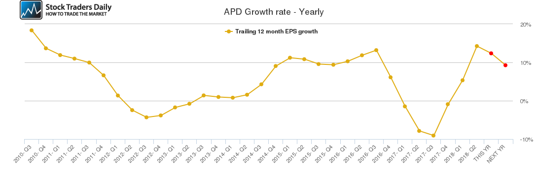 APD Growth rate - Yearly