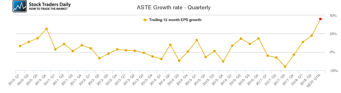ASTE Growth rate - Quarterly