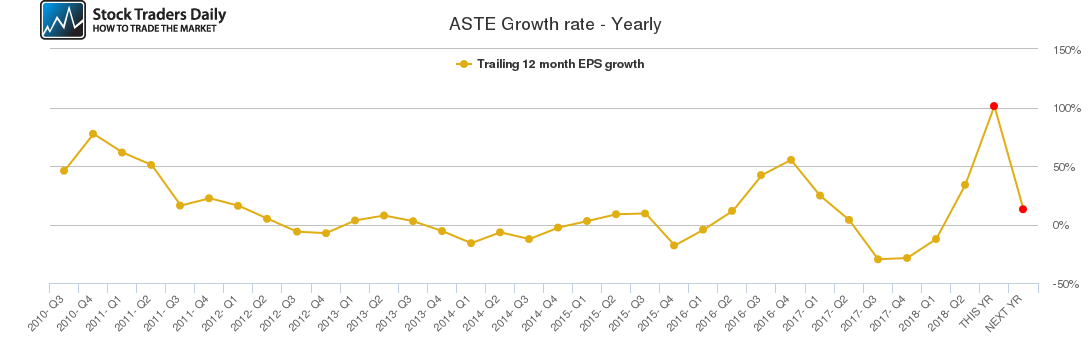 ASTE Growth rate - Yearly