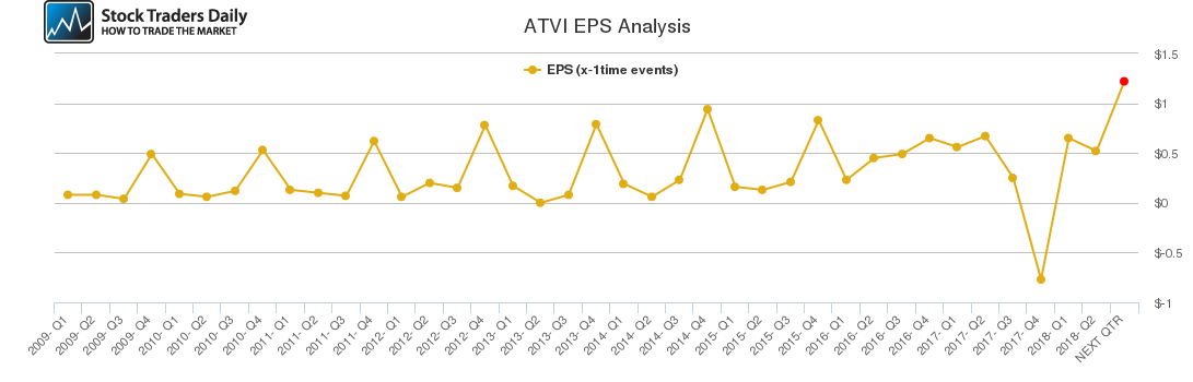 ATVI EPS Analysis