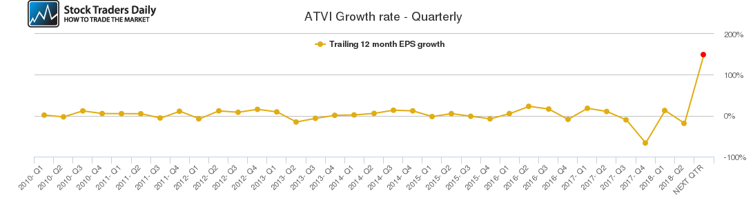 ATVI Growth rate - Quarterly