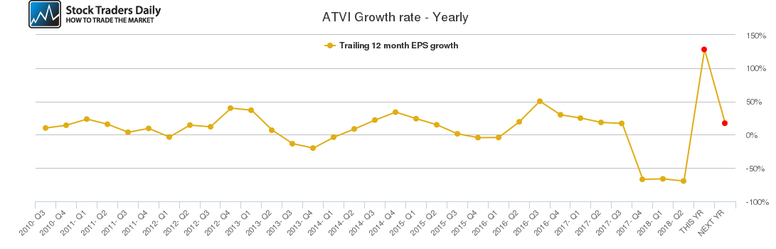 ATVI Growth rate - Yearly