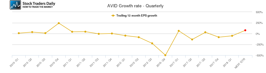 AVID Growth rate - Quarterly