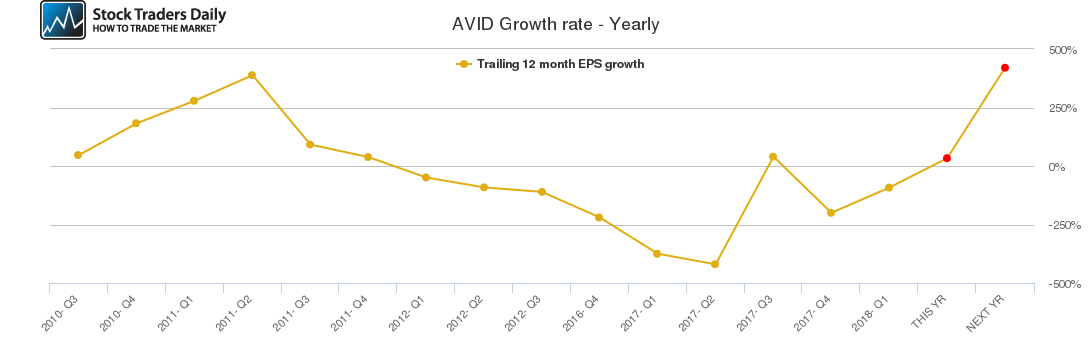 AVID Growth rate - Yearly