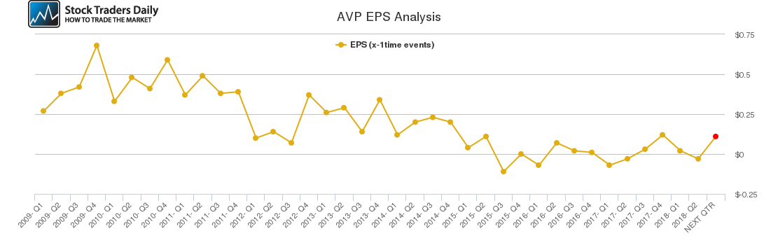 AVP EPS Analysis