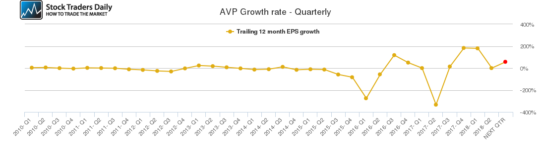 AVP Growth rate - Quarterly