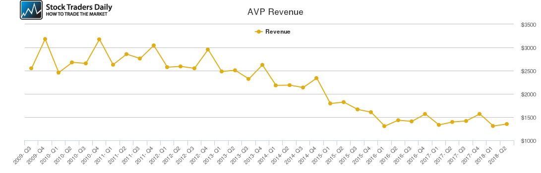 AVP Revenue chart