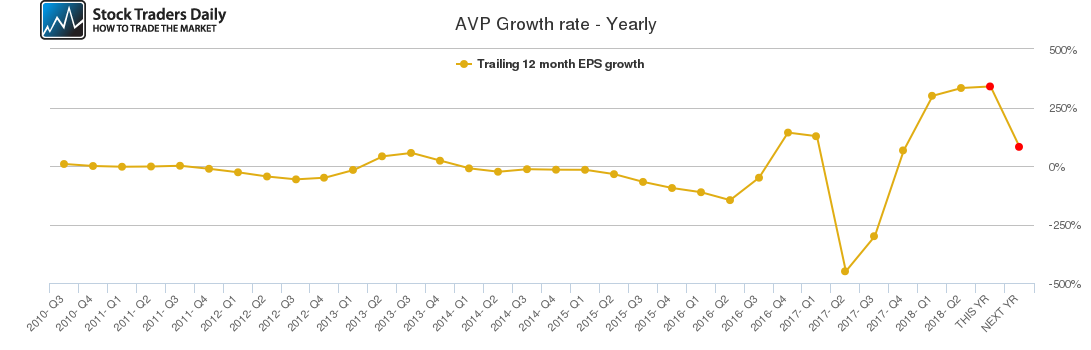 AVP Growth rate - Yearly