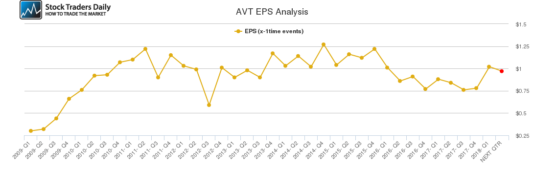 AVT EPS Analysis