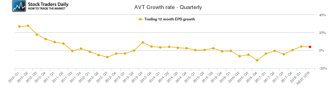 AVT Growth rate - Quarterly