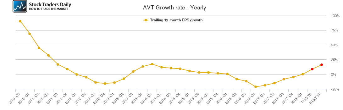 AVT Growth rate - Yearly