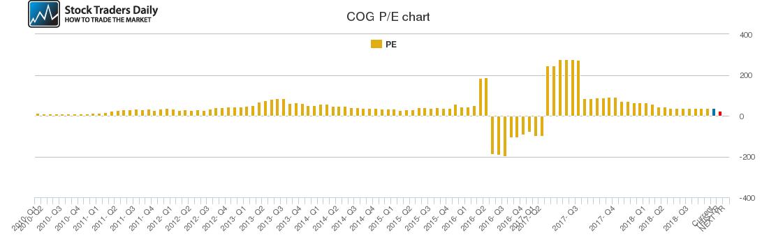 COG PE chart