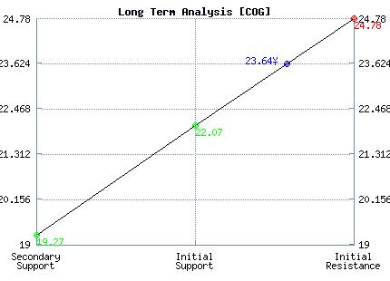 COG Long Term Analysis