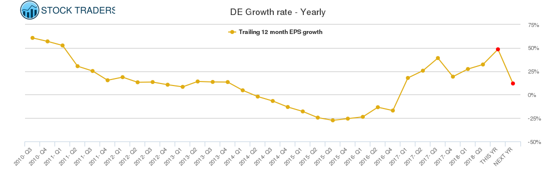 DE Growth rate - Yearly