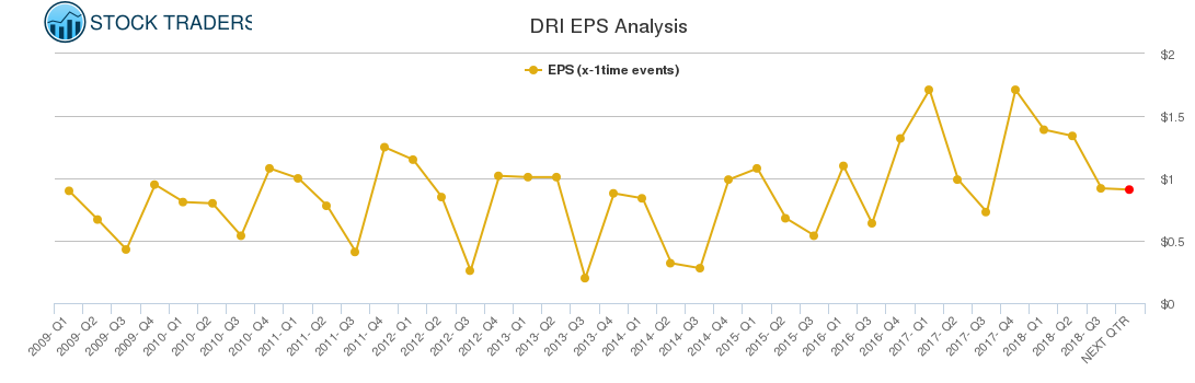 DRI EPS Analysis