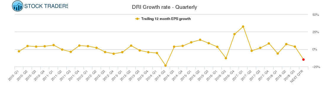 DRI Growth rate - Quarterly