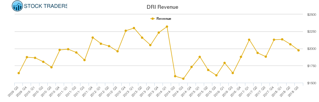 DRI Revenue chart