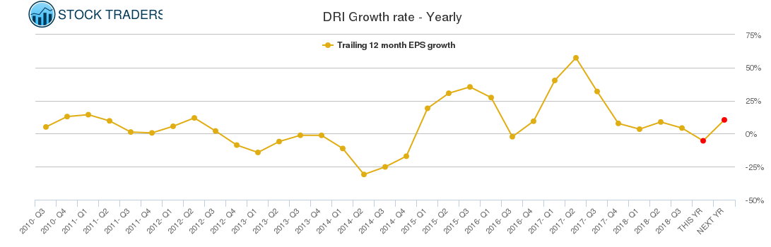 DRI Growth rate - Yearly