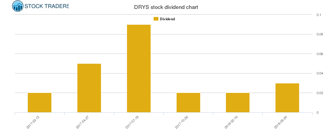 DRYS Dividend Chart