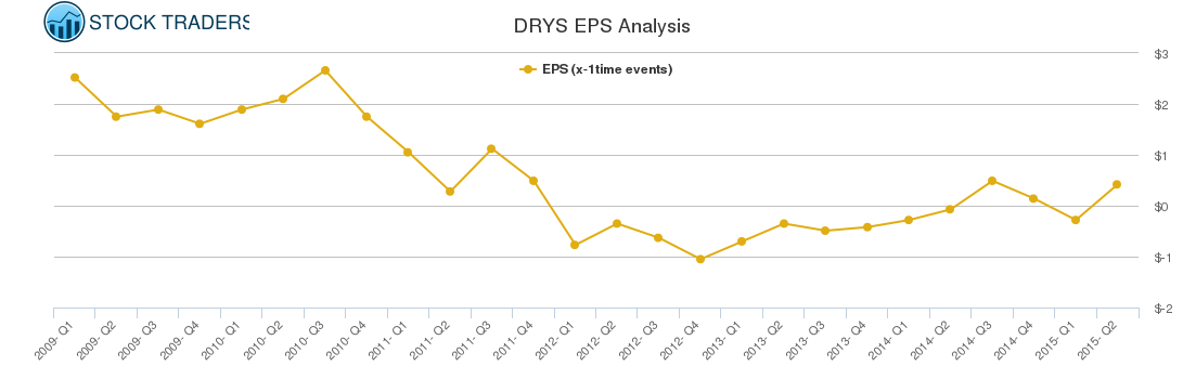 DRYS EPS Analysis