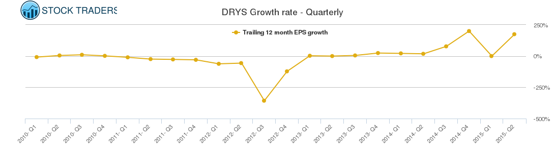 DRYS Growth rate - Quarterly