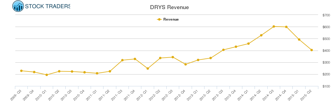 DRYS Revenue chart