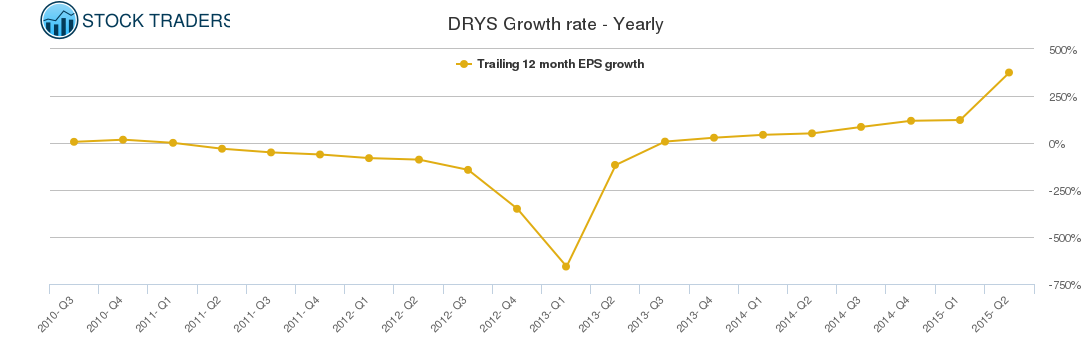 DRYS Growth rate - Yearly