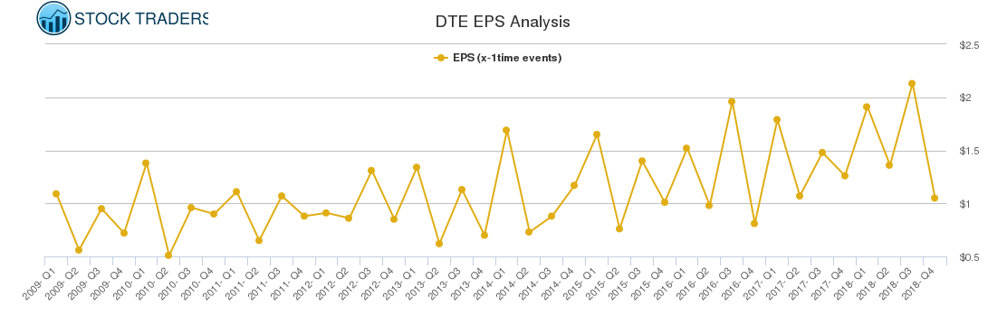 DTE EPS Analysis