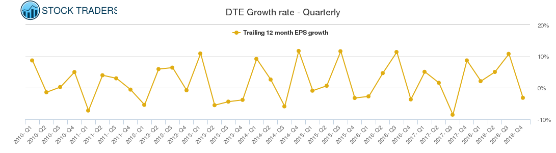 DTE Growth rate - Quarterly