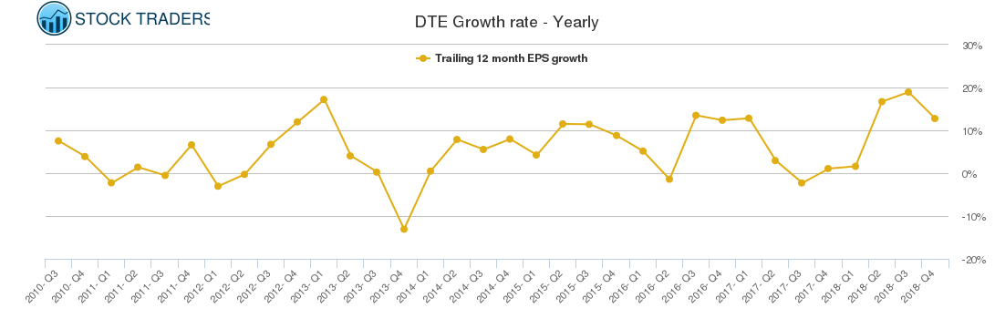DTE Growth rate - Yearly