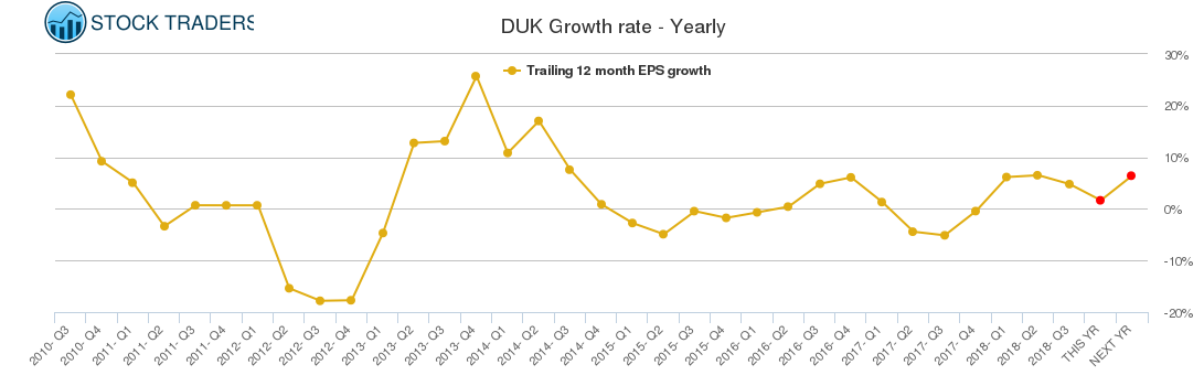 DUK Growth rate - Yearly