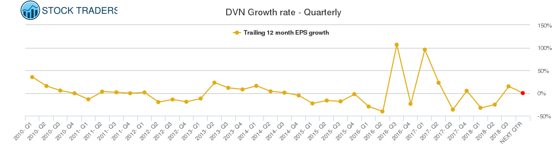 DVN Growth rate - Quarterly