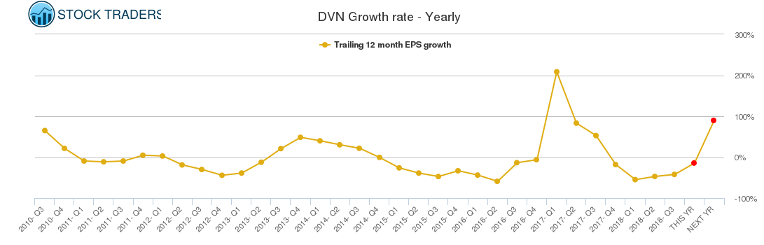 DVN Growth rate - Yearly