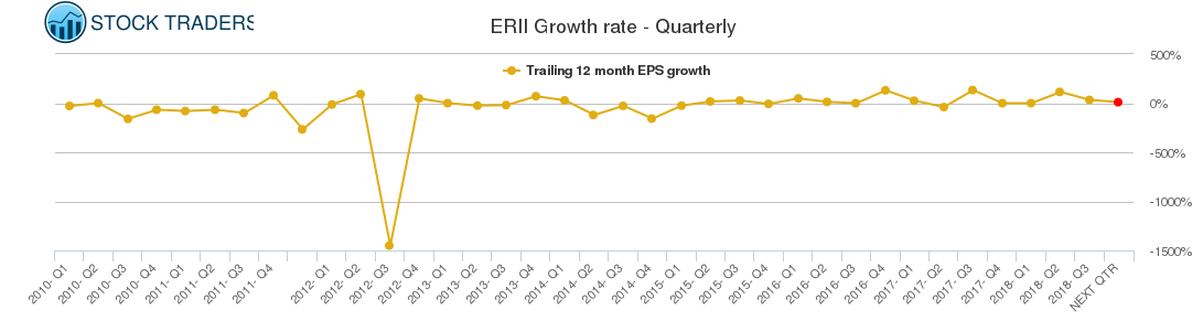 ERII Growth rate - Quarterly